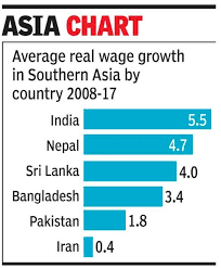 Chinese Wage Inflation Chart India Had Fastest Wage Growth In South Asia In 2017 Times