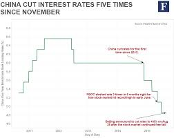 Understand Chinas Current Economy In 6 Charts Citi I O