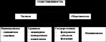 Курсовая работа Коллективные формы собственности в российской  Основные формы собственности могут быть представлены следующим образом 1