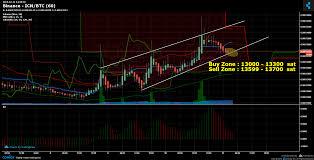Binance Icn Btc Chart Published On Coinigy Com On April