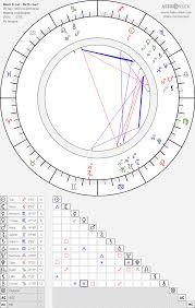 Mark Frost Birth Chart Horoscope Date Of Birth Astro