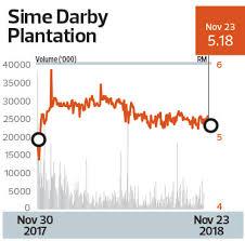 Sime Darby Plantation Organization Chart Sime Darby Plantation Navigates Cash Strain The Edge Markets