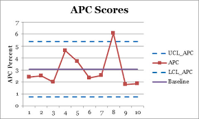 Adjusted P Chart Scoring Process For Percentage Data