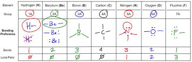 Bonding Preferences - Organic Chemistry Video | Clutch Prep