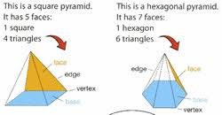 What Is Prism Difference Between Pyramids And Prisms Pyramids Vs Prisms