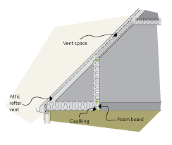 figure 5 17 rigid insulation can be nailed over the studs of the knee wall section