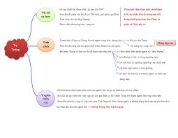 Sơ đồ tư duy Vợ Nhặt Nhân vật Thị (Vợ Tràng) chi tiết, văn mẫu 12 Chọn