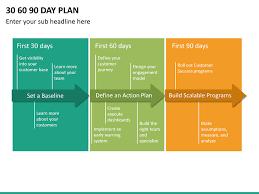 30 60 90 Business Plan Business Plan Flow Chart Pdf Unique 30 60 90 Day Plan Powerpoint
