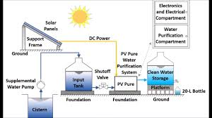 water filter diagram. Diagram Of The Water Filtration System. Screenshot From Video By MIT. Filter S