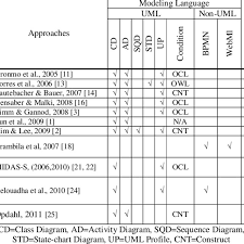 Std Summary Chart A Summary Of Model Driven Approaches In Terms Of Mda