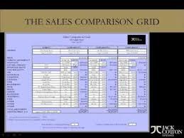 The Sales Comparison Grid