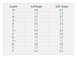 High School Gpa Chart How To Calculate Gpa Step 2 Less Simple Gpa College