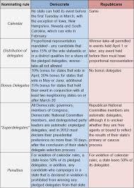 Republican Vs Democrat Beliefs Chart Settlement Contract