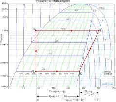 10 Valid Refrigerator Temperature Pressure Chart