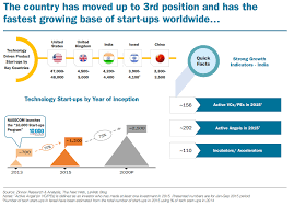 Indias Astonishing Start Up Boom All You Need To Know In