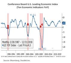 Conference Board Leading Indicators Chart Jeffrey Gundlach Us Recession At Least 4 To 6 Months Away