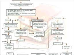 Chore Chart Samples Bild Chore Chart Vorlage Haccp Flow 755915640084 Research Flow