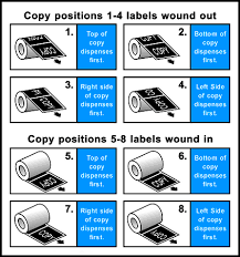 Label Unwind Chart Renoprintstore Com Full Color Printing Postcards Business