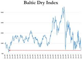 Baltic Dry Index Re Weighted For Futures Investors
