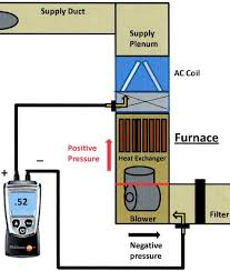Static Pressure Hvac Chart External Static Pressure In Hvac Systems Part Two