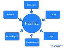 how to do a pestel analysis pest pestel analysis understanding pest analysis definitions and examples