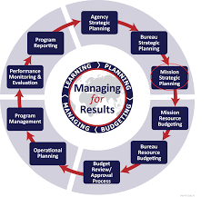 Strategic Planning Process Chart Integrated Country Strategies United States Department Of
