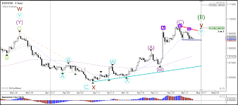 Multiple Trend And Reversal Patterns Visible In Forex Market