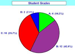 pie chartpie chart example