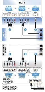 av wiring diagram home entertainment wiring diagram wiring Pioneer Deh P3100ub Wiring Diagram av wiring diagram home entertainment wiring diagram wiring diagrams \u2022 techwomen co pioneer deh-p3100ub wiring harness diagram