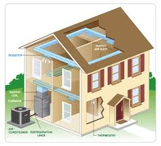 home air conditioning system. home air conditioning system