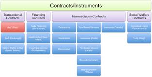 Contract Essential Elements Awesome Contract Law Of Saudi Arabia Wikipedia