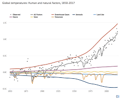 Analysis Why Scientists Think 100 Of Global Warming Is Due