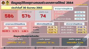 7 วันอันตราย' ช่วงเทศกาลปีใหม่ 2564 วันที่สอง อุบัติเหตุ 586 ครั้ง  เสียชีวิต 74 ราย