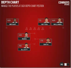 Cowboys Depth Chart 2016 Dallas Cowboys Depth And Strength Charts