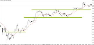 Forex Chart Patterns Strategy Technical Analysis Chart Patterns Pdf Bladerunner Trading