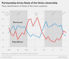 Cnn Ratings Chart History What The State Of The Union Wont Do Fivethirtyeight
