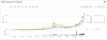Bitconnect Emercoin News