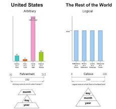 The Metric System Just Makes More Sense Makes Me Lol