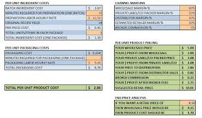 How To Create A Food Cost Spreadsheet As Online Spreadsheet Online