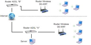 hotspot radius   configuration as radius hotspotlet    s suppose  for example  that the server is connected to adsl router     a     while the wireless router is connected to adsl router     b