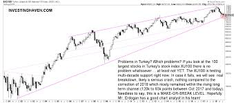 Turkey Stock Market Crash Of 2018 This Is Far From A Crash