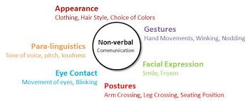 nonverbal communication communication strategy by sexysimplegroup non verbal communication