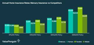 Home And Auto Insurance Quotes 87 Best Home Insurance Mercury Insurance Review Great Rates For Drivers