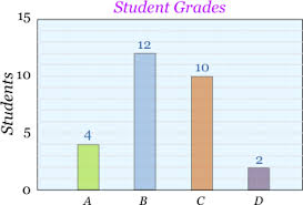 Statistical Charts And Graphs Examples Bar Graphs