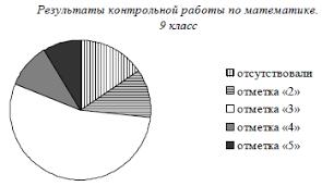На диаграмме показано содержание питательных веществ в твороге  Какие из утверждений относительно результатов контрольной работы верны если всего в школе 120 девятиклассников В ответе укажите номера верных утверждений