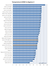 Gpu Compare Chart Geforce Rtx 2060 Super And 2070 Super Review Graphics Card