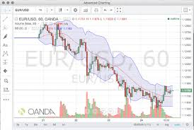 Oanda Integrates Tradingview Charts Into Fxtrade Platform