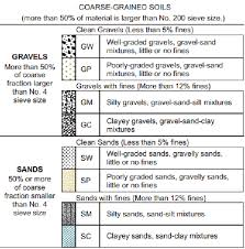 Unified Soil Classification System Plasticity Chart B Unified Soil Classification System For Coarse Grained
