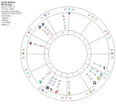 Saturn Return Birth Chart Saturn Return Archives Kelly Surtees Astrology