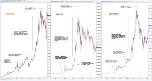 Bitcoin 5 Year Chart 4th Grade Le Bon Coin Immobilier